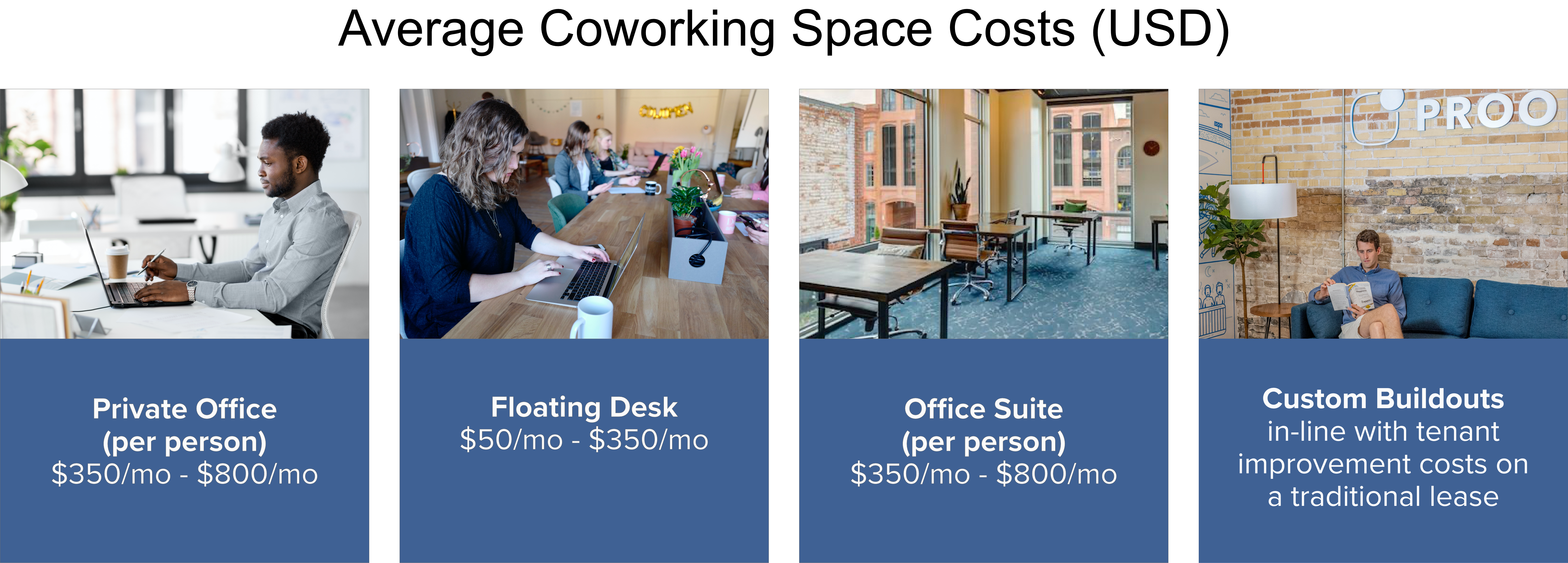 Avg Coworking Space Costs.1