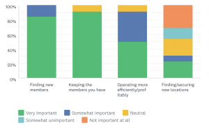 Upsuite Survey: Customer Acquisition is Coworing Operator's Greatest need