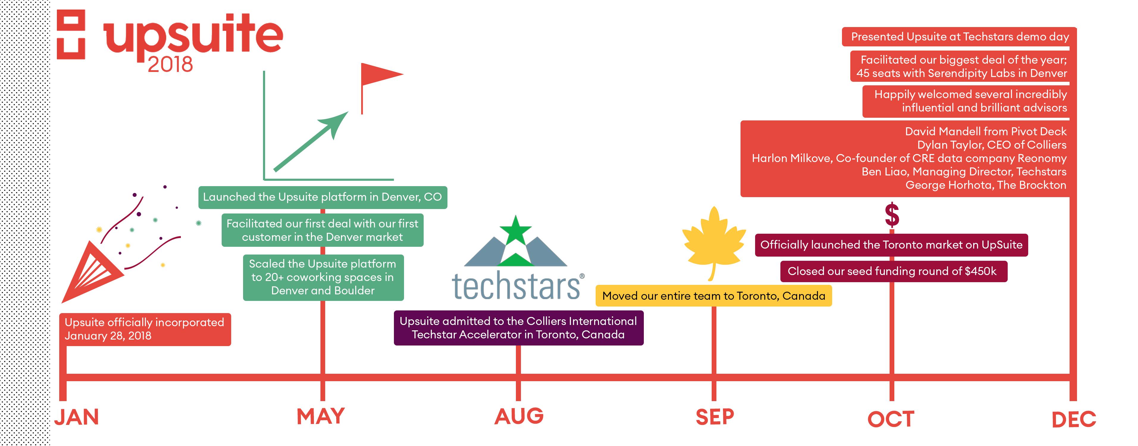 Upsuite Coworking Marketplace 2018 Timeline